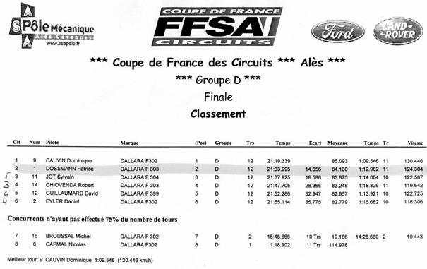 Coupe de france des circuits en - Coupe de france des circuit ...